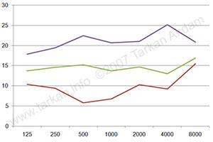 Elacin ER FlexComfort Filter attentuation graph